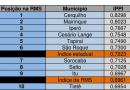 CESÁRIO LANGE CLASSIFICADO EM 4º LUGAR EM INDICADORES DE SAÚDE E EDUCAÇÃO