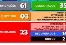 Secretaria Municipal da Saúde divulga o boletim 104/2020 a respeito ao COVID-19 em Cesário Lange