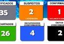 Secretaria Municipal da Saúde divulga o boletim 73/2020 a respeito ao COVID-19 em Cesário Lange.