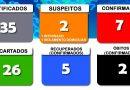 Secretaria Municipal da Saúde divulga o boletim 75/2020 a respeito ao COVID-19 em Cesário Lange.