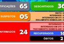 Secretaria Municipal da Saúde divulga o boletim 106/2020 a respeito ao COVID-19 em Cesário Lange