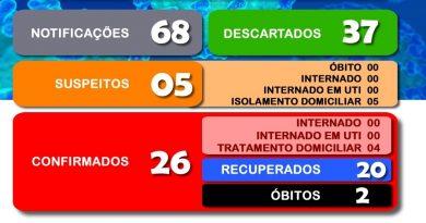 Secretaria Municipal da Saúde divulga o boletim 107/2020 a respeito ao COVID-19 em Cesário Lange