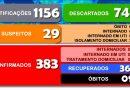 Secretaria Municipal da Saúde divulga o boletim 306/2020 a respeito ao COVID-19 em Cesário Lange.