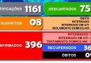 Secretaria Municipal da Saúde divulga o boletim 307/2020 a respeito ao COVID-19 em Cesário Lange.