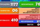 Secretaria Municipal da Saúde divulga o boletim 308/2020 a respeito ao COVID-19 em Cesário Lange.