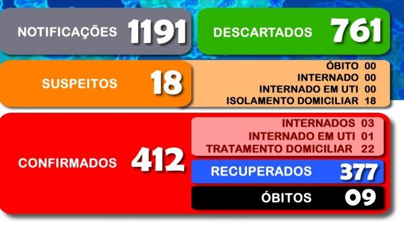Secretaria Municipal da Saúde divulga o boletim 309/2020 a respeito ao COVID-19 em Cesário Lange.