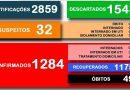 Secretaria Municipal da Saúde divulga o boletim 422/2020 a respeito ao COVID-19 em Cesário Lange.