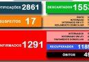 Secretaria Municipal da Saúde divulga o boletim 423/2020 a respeito ao COVID-19 em Cesário Lange.