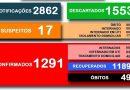 Secretaria Municipal da Saúde divulga o boletim 424/2020 a respeito ao COVID-19 em Cesário Lange.