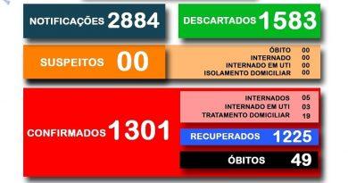 Secretaria Municipal da Saúde divulga o boletim 426/2020 a respeito ao COVID-19 em Cesário Lange.