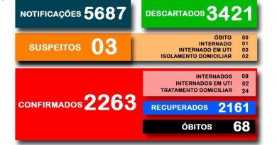 Secretaria Municipal da Saúde divulga o boletim 500/2020 a respeito ao COVID-19 em Cesário Lange.