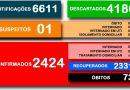 Secretaria Municipal da Saúde divulga o boletim 549/2021 a respeito ao COVID-19 em Cesário Lange.