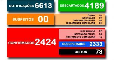 Secretaria Municipal da Saúde divulga o boletim 552/2021 a respeito ao COVID-19 em Cesário Lange.