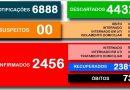 Secretaria Municipal da Saúde divulga o boletim 587/2021 a respeito ao COVID-19 em Cesário Lange.