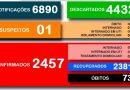 Secretaria Municipal da Saúde divulga o boletim 588/2021 a respeito ao COVID-19 em Cesário Lange.