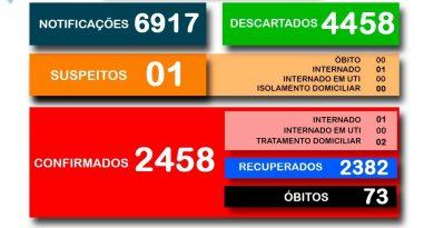 Secretaria Municipal da Saúde divulga o boletim 589/2021 a respeito ao COVID-19 em Cesário Lange.